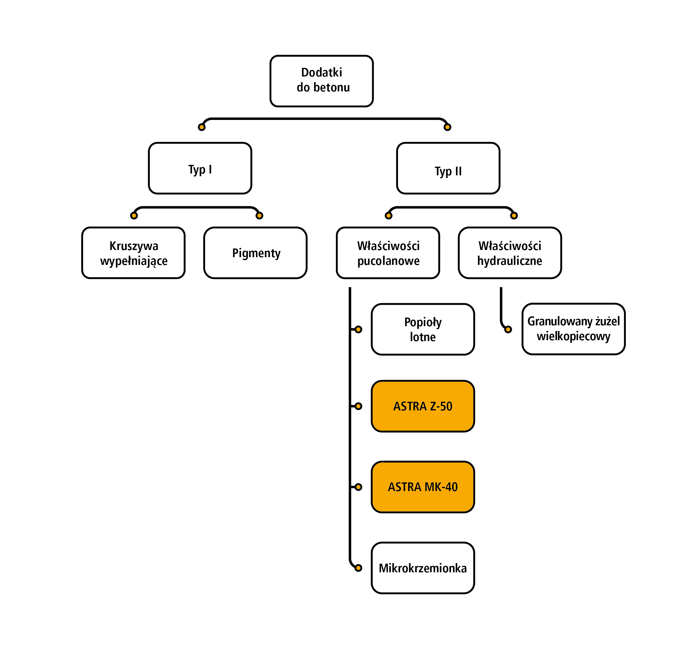 Rysunek 1. Klasyfikacja dodatków do betonu i oferowane dodatki mineralne ASTRA wg PN-EN 206:2014-04